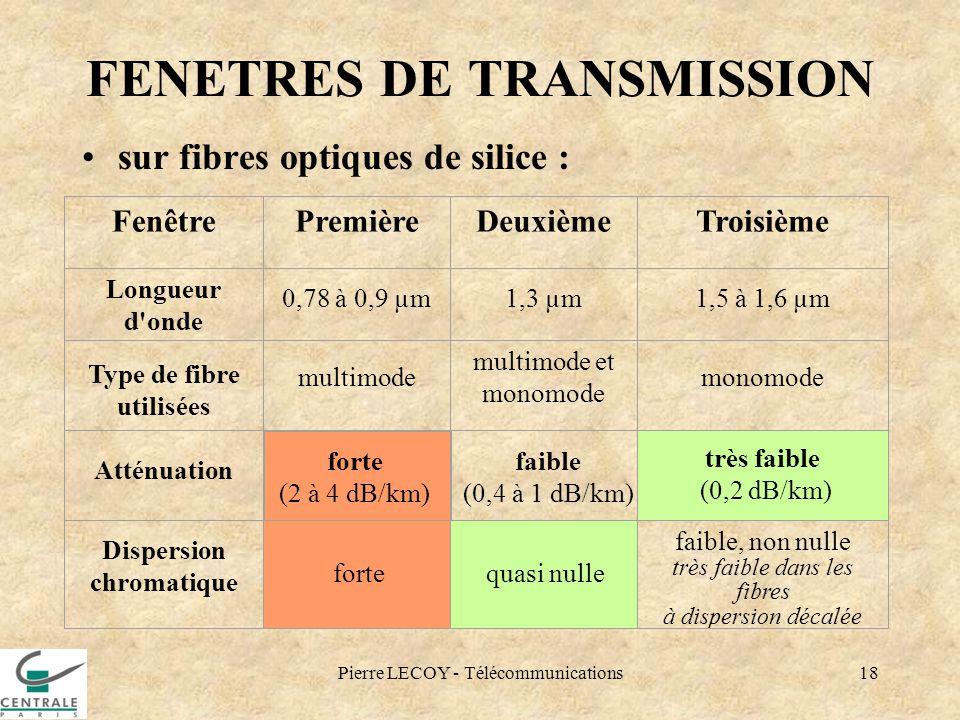 FENETRES DE TRANSMISSION