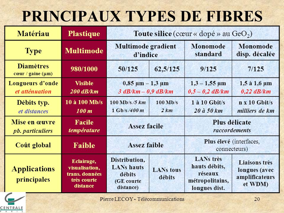 PRINCIPAUX TYPES DE FIBRES