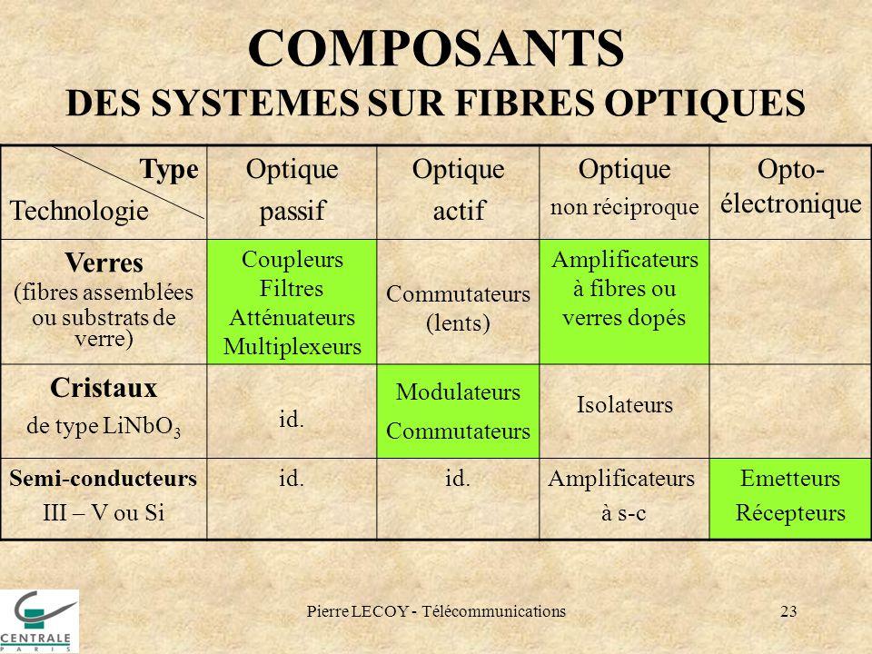 COMPOSANTS DES SYSTEMES SUR FIBRES OPTIQUES