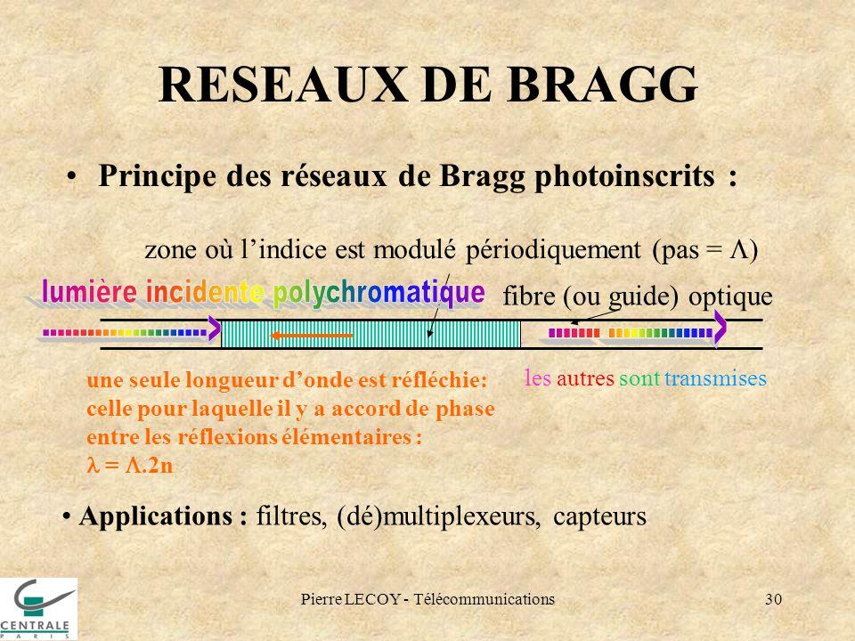RESEAUX DE BRAGG lumière incidente polychromatique