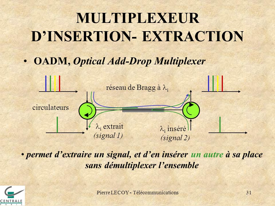 MULTIPLEXEUR D'INSERTION- EXTRACTION