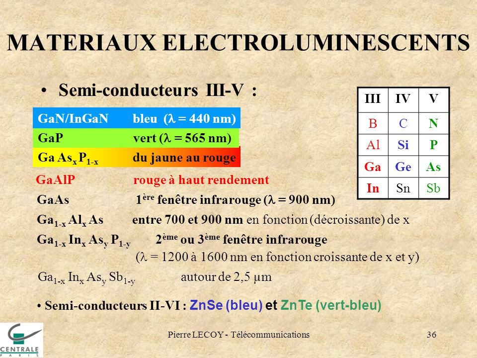 MATERIAUX ELECTROLUMINESCENTS