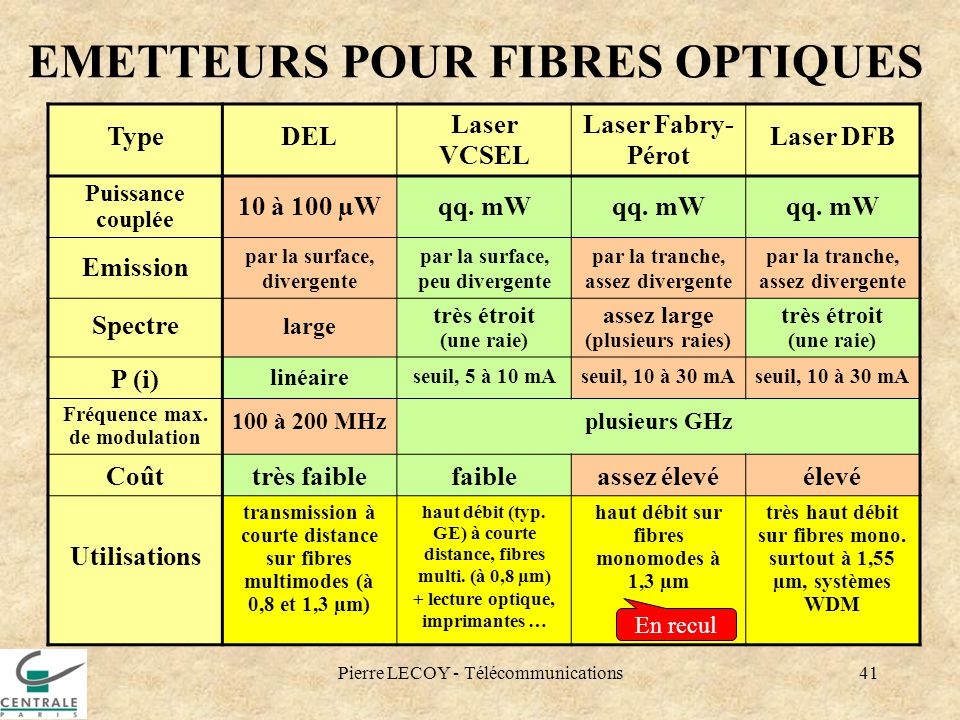 EMETTEURS POUR FIBRES OPTIQUES