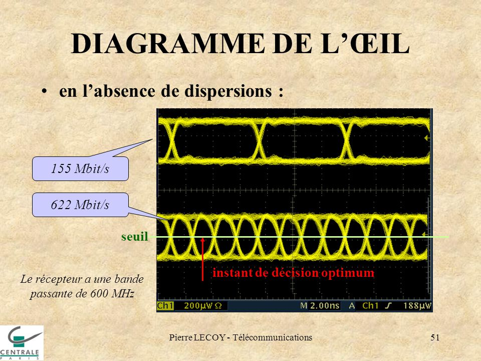 DIAGRAMME DE L'ŒIL en l'absence de dispersions : 155 Mbit/s 622 Mbit/s