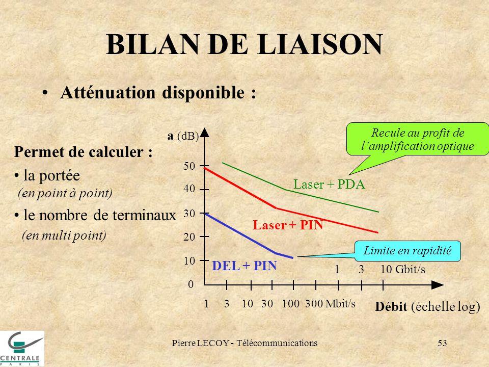 BILAN DE LIAISON Atténuation disponible : Permet de calculer :