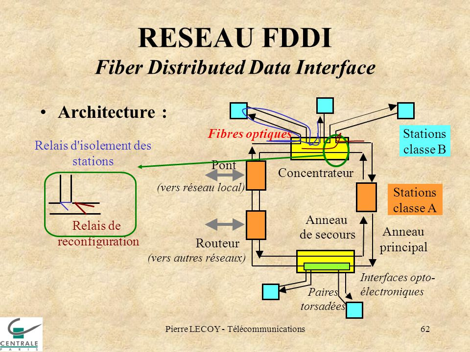 RESEAU FDDI Fiber Distributed Data Interface
