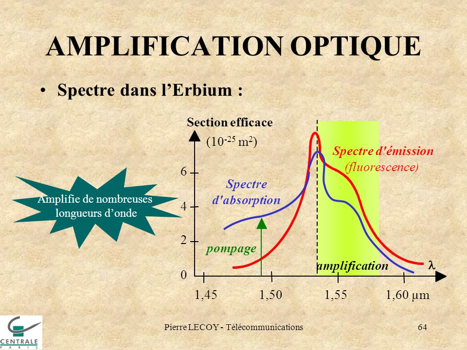 AMPLIFICATION OPTIQUE