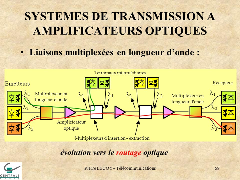 SYSTEMES DE TRANSMISSION A AMPLIFICATEURS OPTIQUES