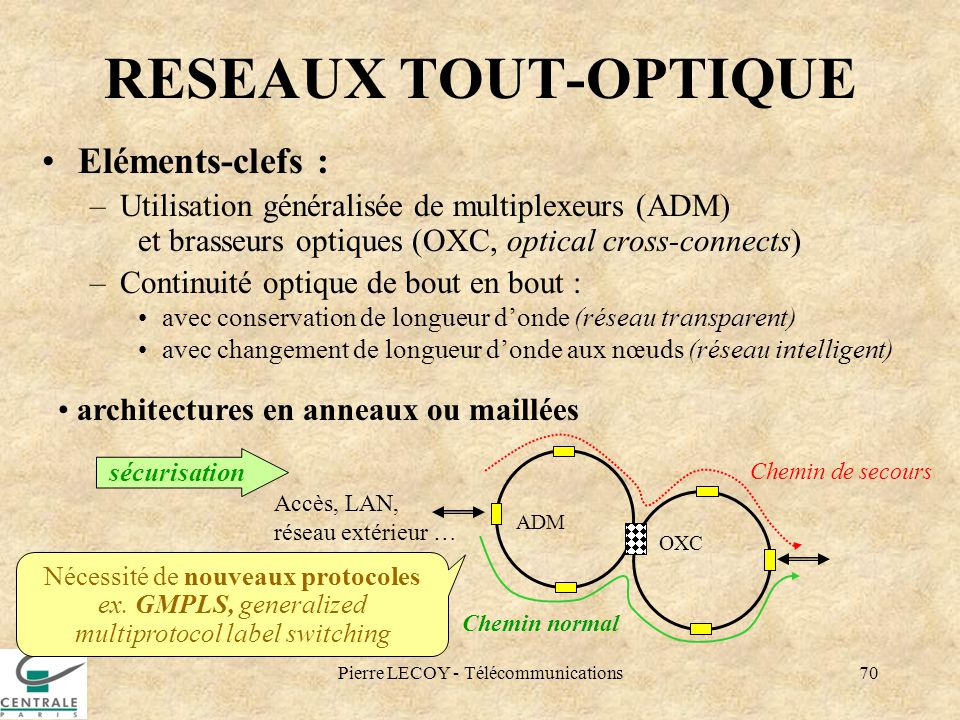 RESEAUX TOUT-OPTIQUE Eléments-clefs :