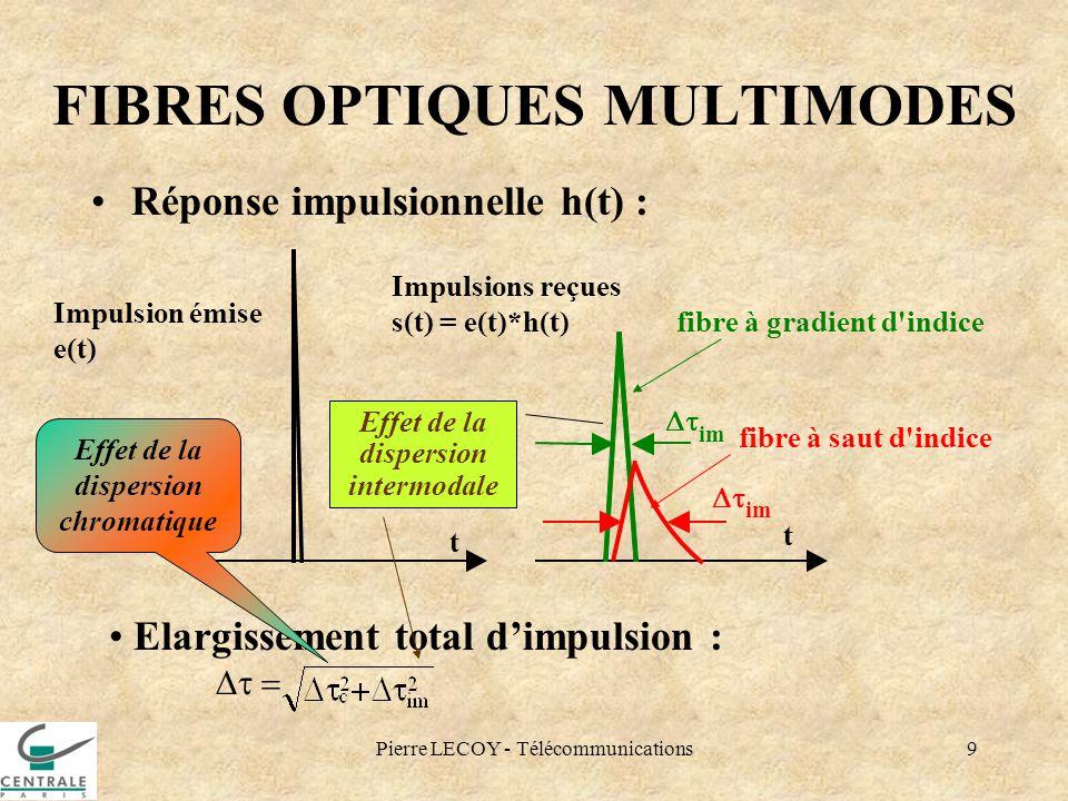 FIBRES OPTIQUES MULTIMODES