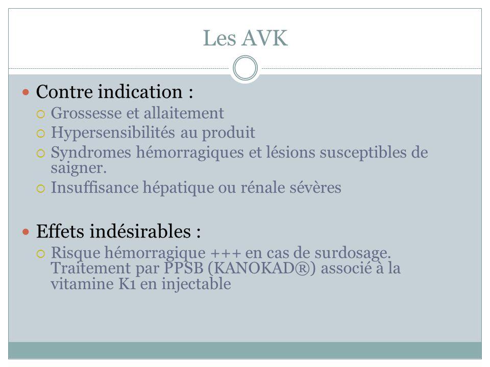 Les AVK Contre indication : Effets indésirables :