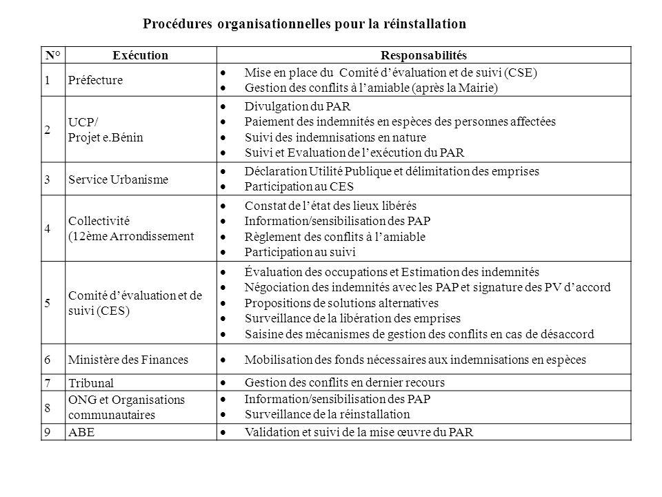 Procédures organisationnelles pour la réinstallation