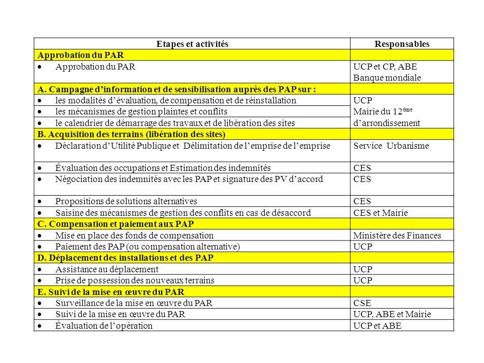 Etapes et activités Responsables. Approbation du PAR. UCP et CP, ABE. Banque mondiale.