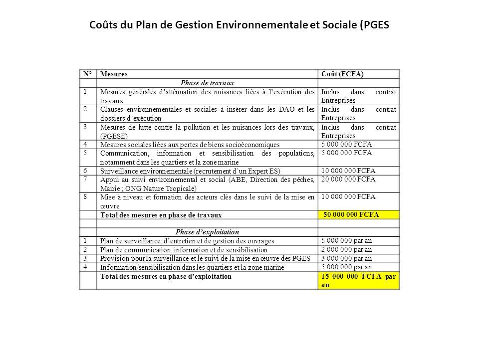 Coûts du Plan de Gestion Environnementale et Sociale (PGES