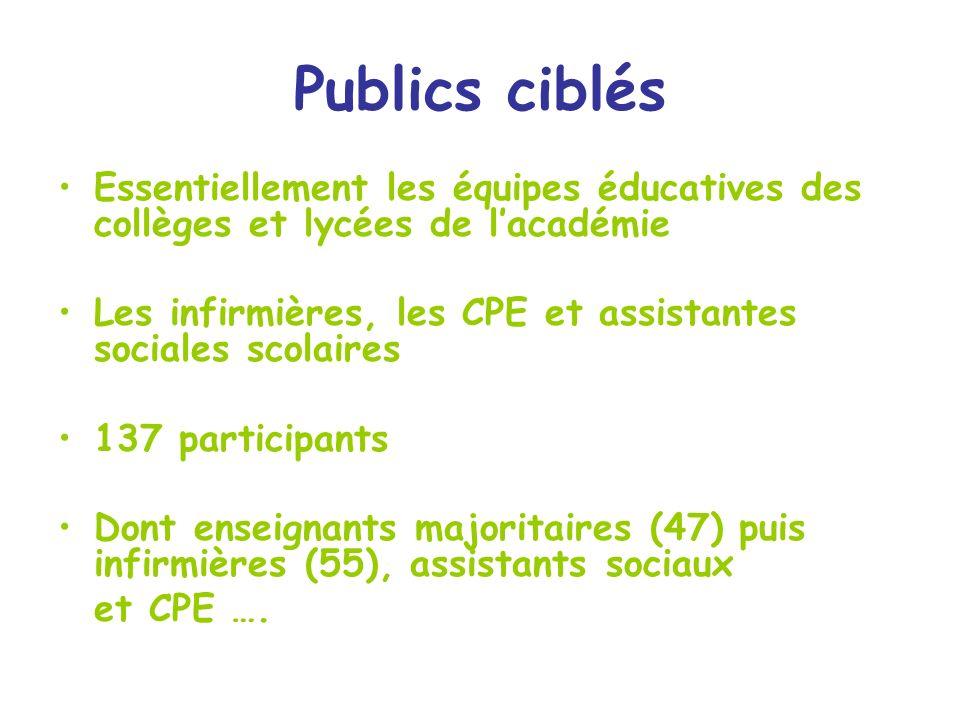 Publics ciblés Essentiellement les équipes éducatives des collèges et lycées de l'académie.