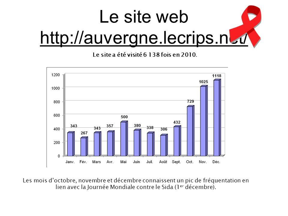 Le site web http://auvergne.lecrips.net/