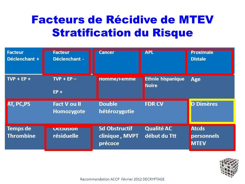Facteurs de Récidive de MTEV Stratification du Risque