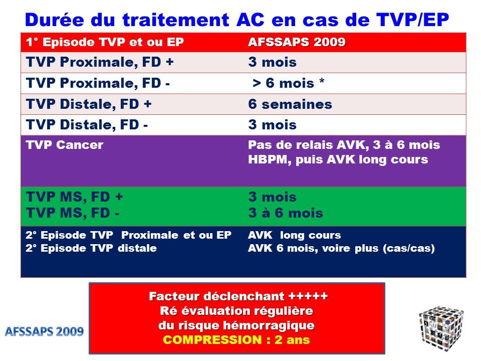 Durée du traitement AC en cas de TVP/EP
