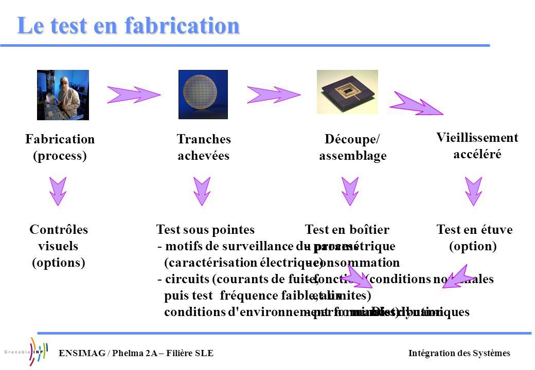 Le test en fabrication Découpe/ assemblage Test en boîtier