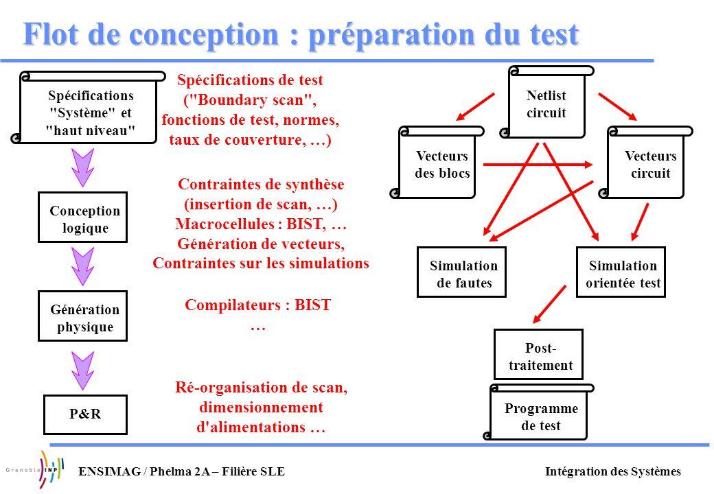 Flot de conception : préparation du test