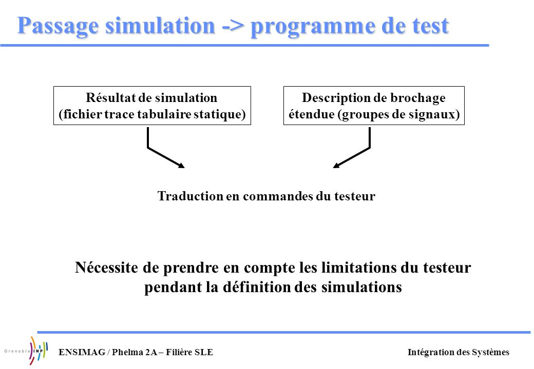 Passage simulation -> programme de test