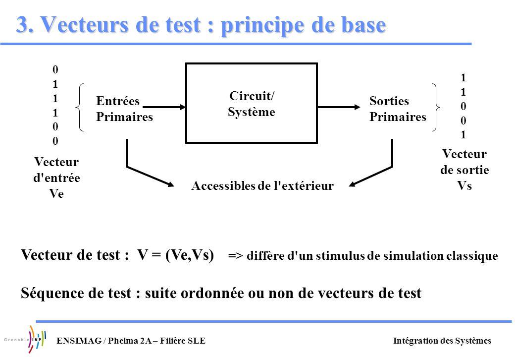 3. Vecteurs de test : principe de base