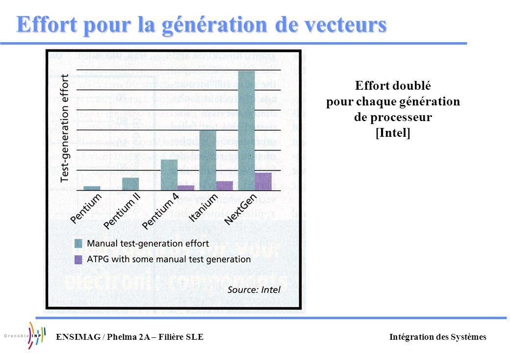 Effort pour la génération de vecteurs