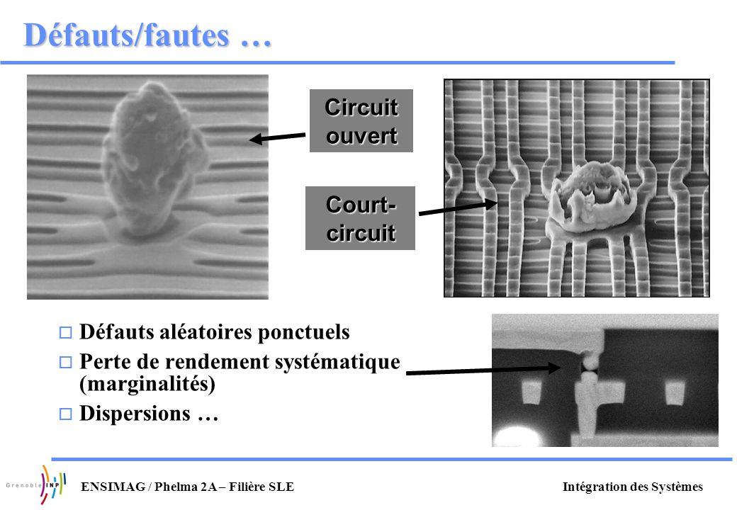 Défauts/fautes … Circuit ouvert Court-circuit