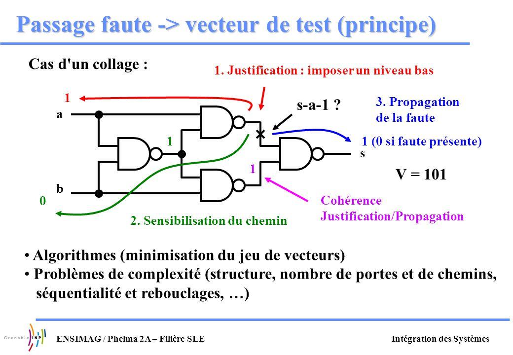 Passage faute -> vecteur de test (principe)