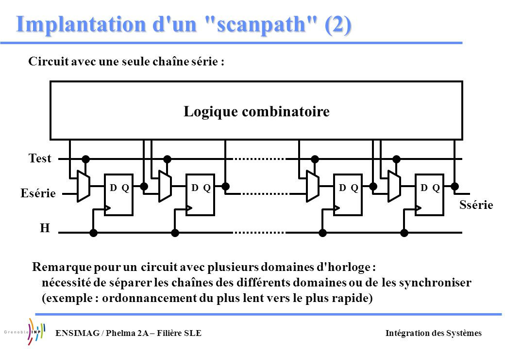 Implantation d un scanpath (2)