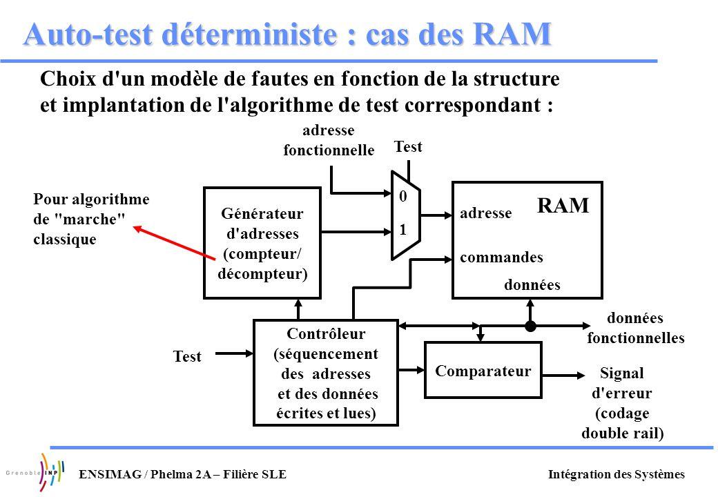 Auto-test déterministe : cas des RAM