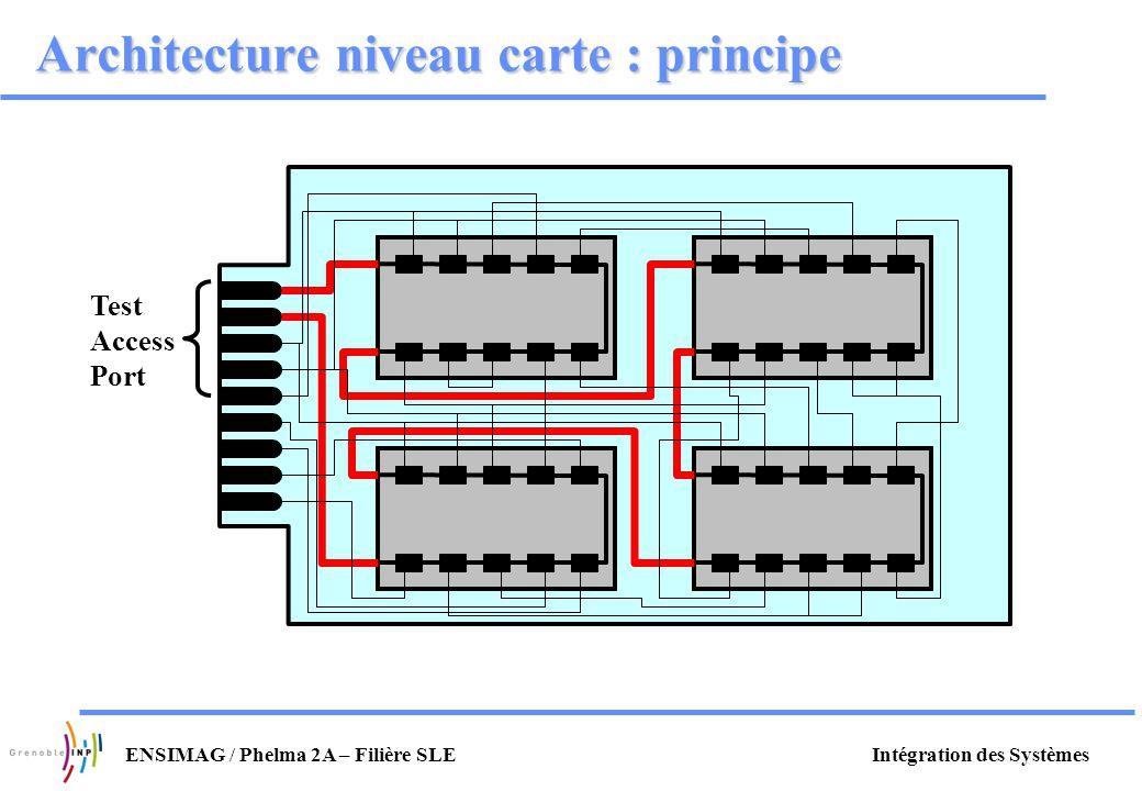 Architecture niveau carte : principe