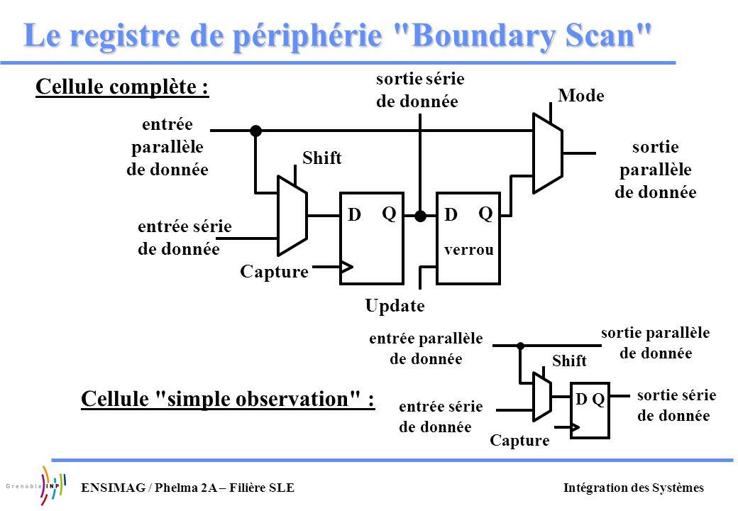 Le registre de périphérie Boundary Scan