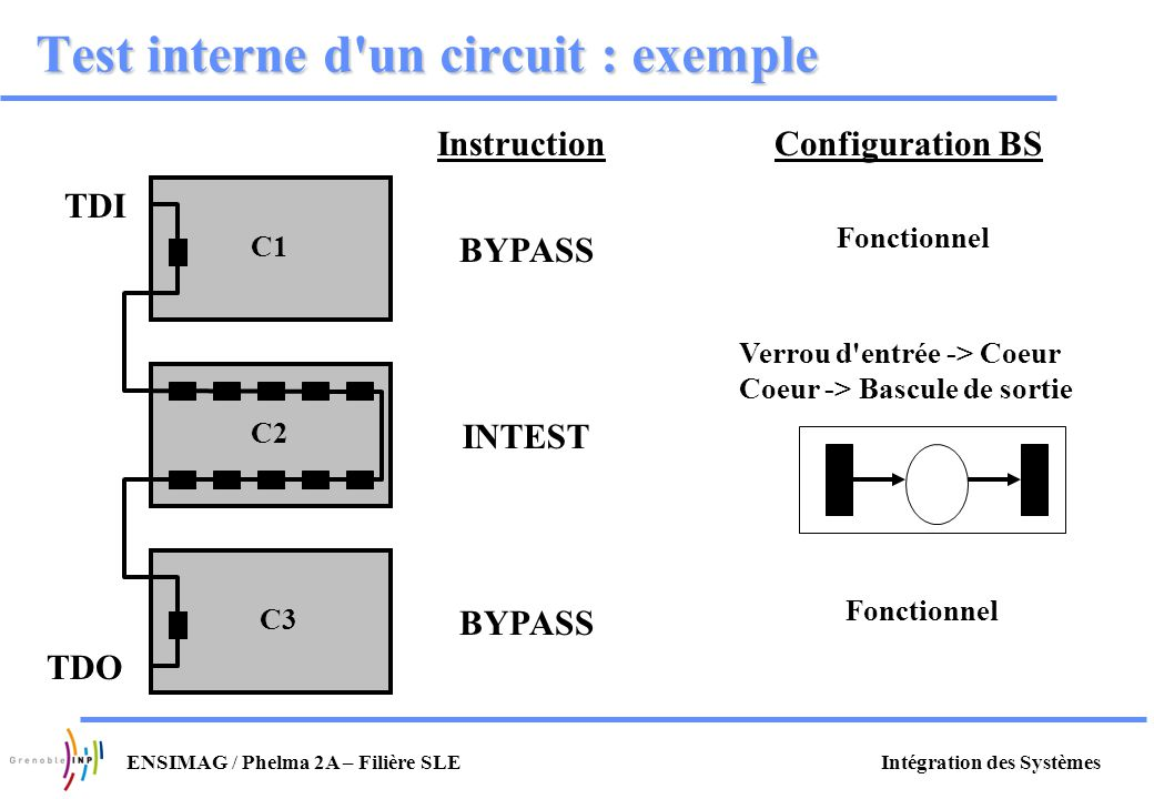 Test interne d un circuit : exemple