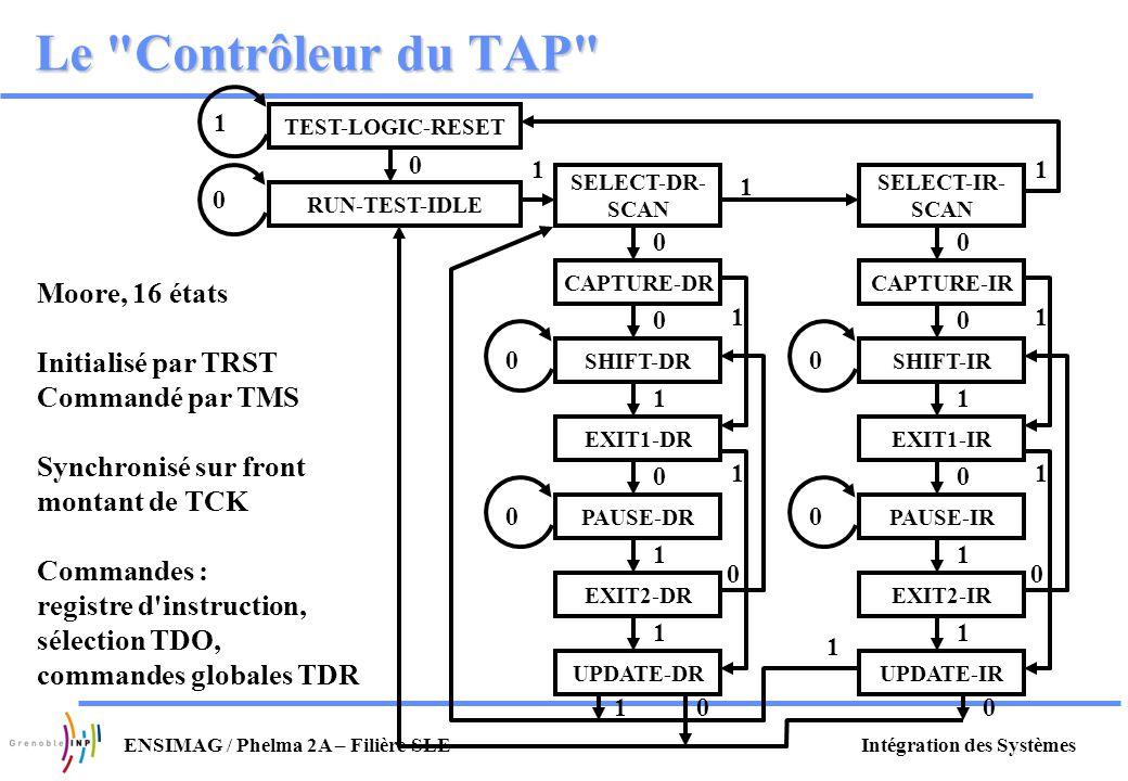 Le Contrôleur du TAP Moore, 16 états Initialisé par TRST