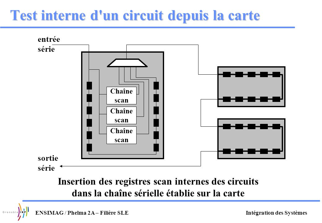 Test interne d un circuit depuis la carte