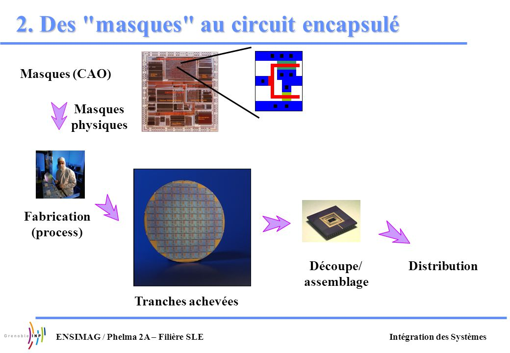 2. Des masques au circuit encapsulé