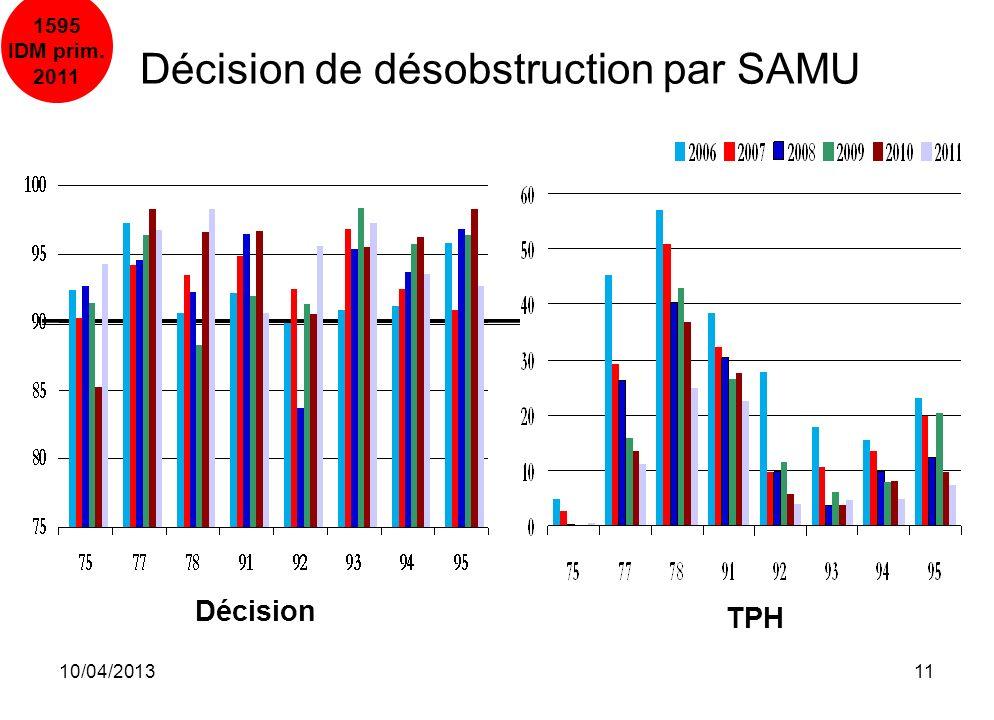 Décision de désobstruction par SAMU