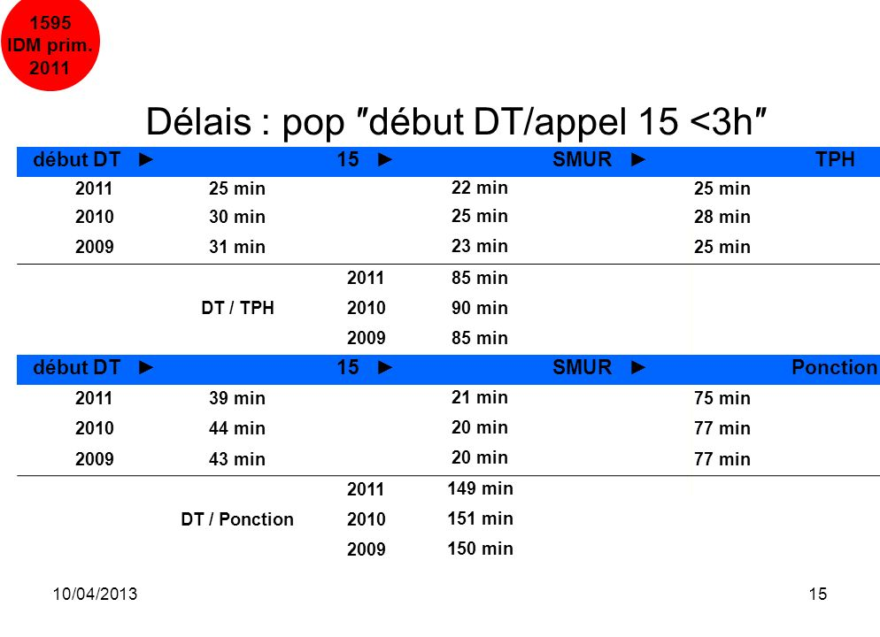 Délais : pop ″début DT/appel 15 <3h″