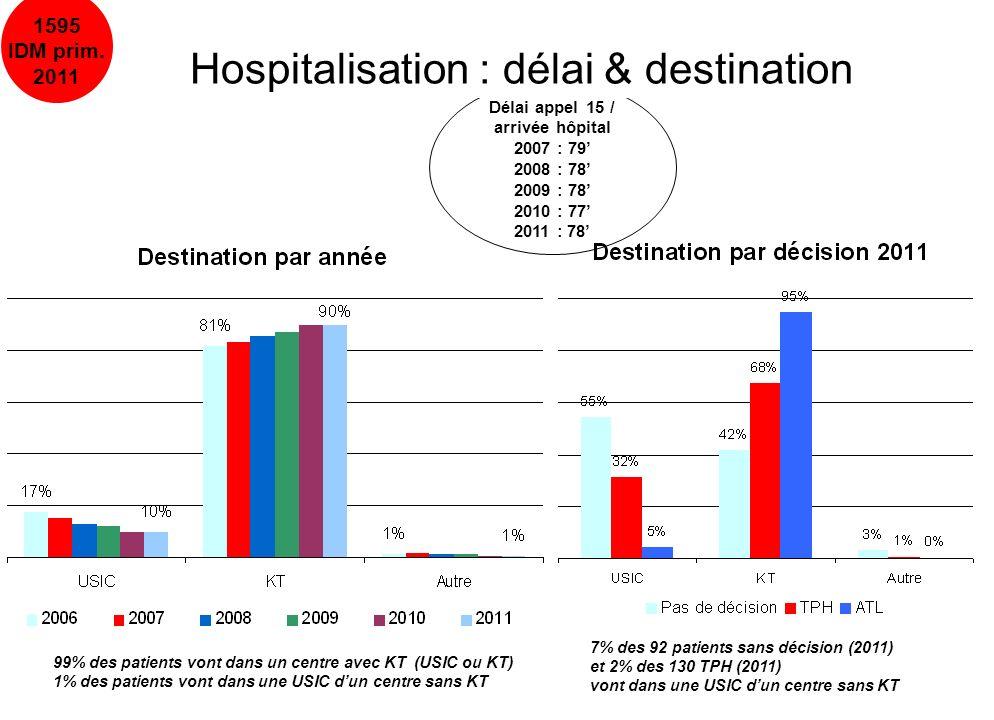 Hospitalisation : délai & destination