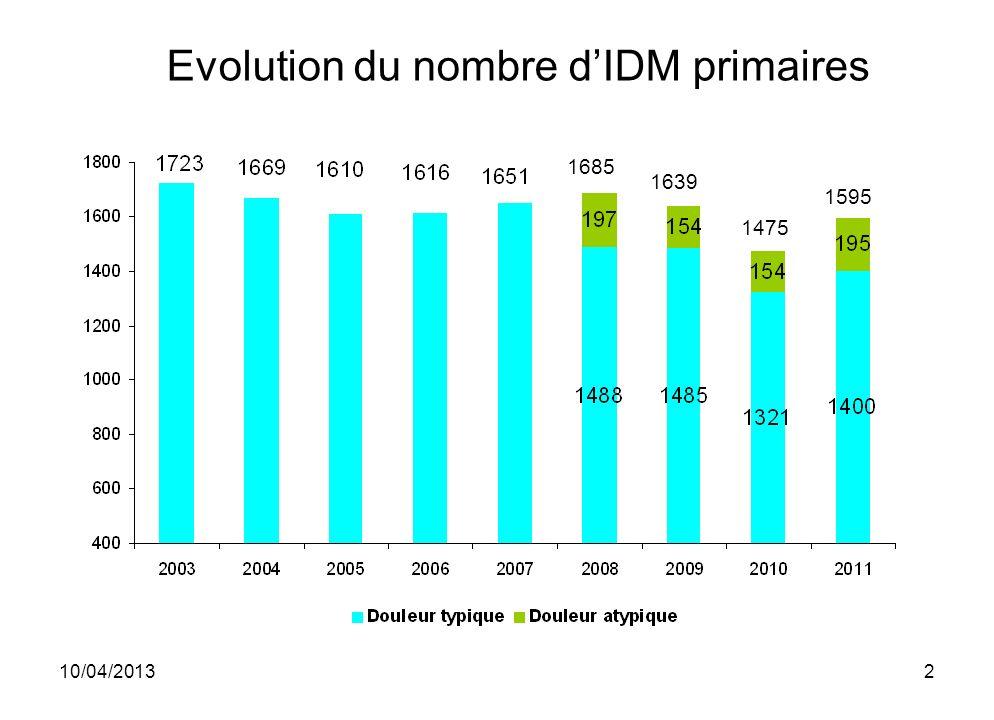 Evolution du nombre d'IDM primaires