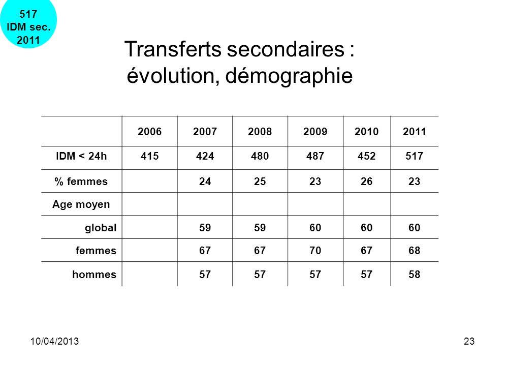 Transferts secondaires : évolution, démographie