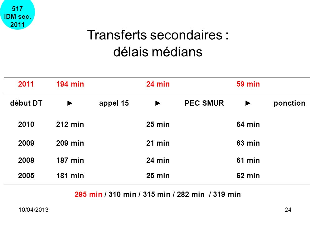 Transferts secondaires :