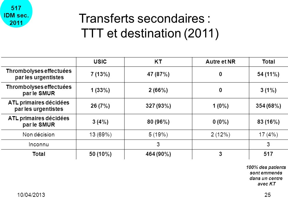 Transferts secondaires : TTT et destination (2011)