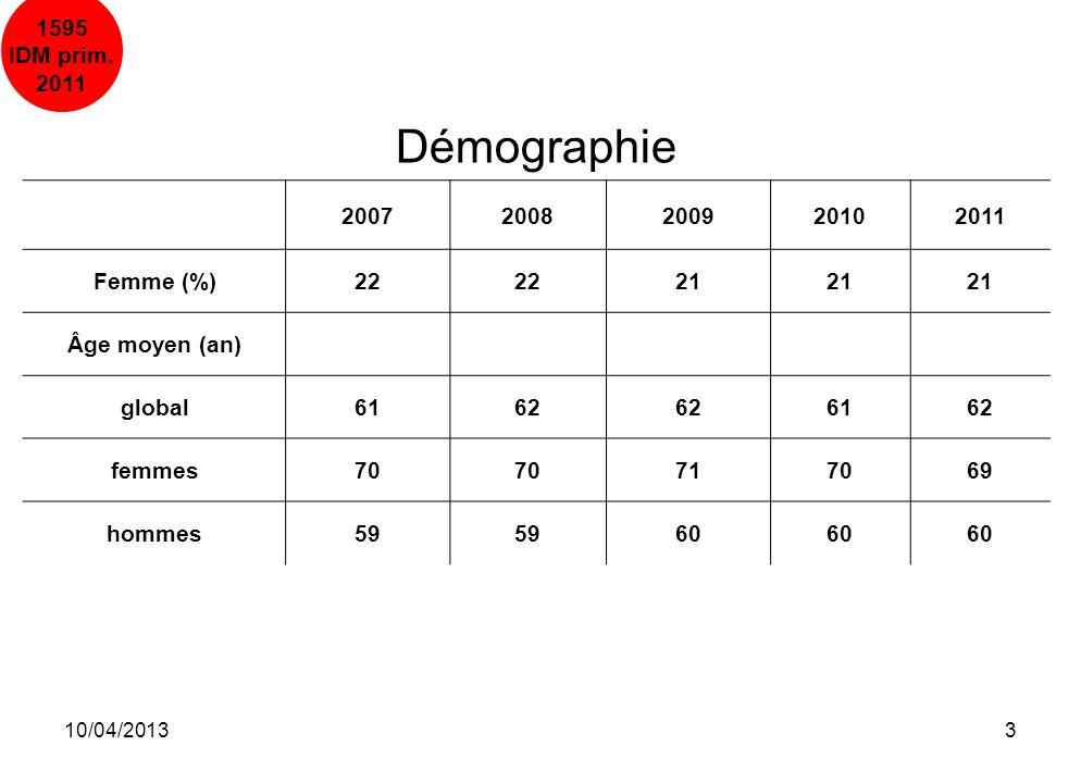 Démographie 1595 IDM prim. 2011 2007 2008 2009 2010 2011 Femme (%) 22