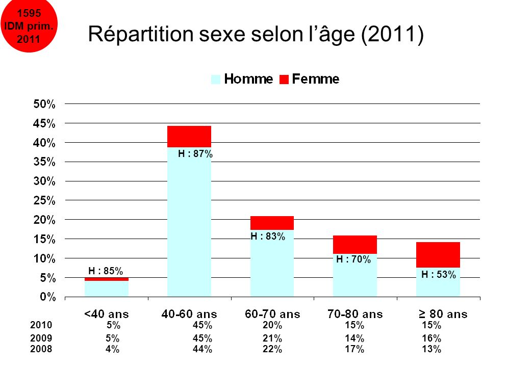 Répartition sexe selon l'âge (2011)
