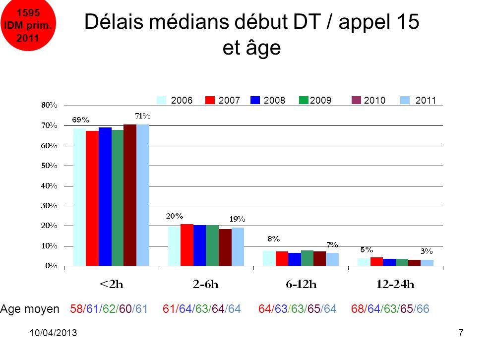 Délais médians début DT / appel 15 et âge