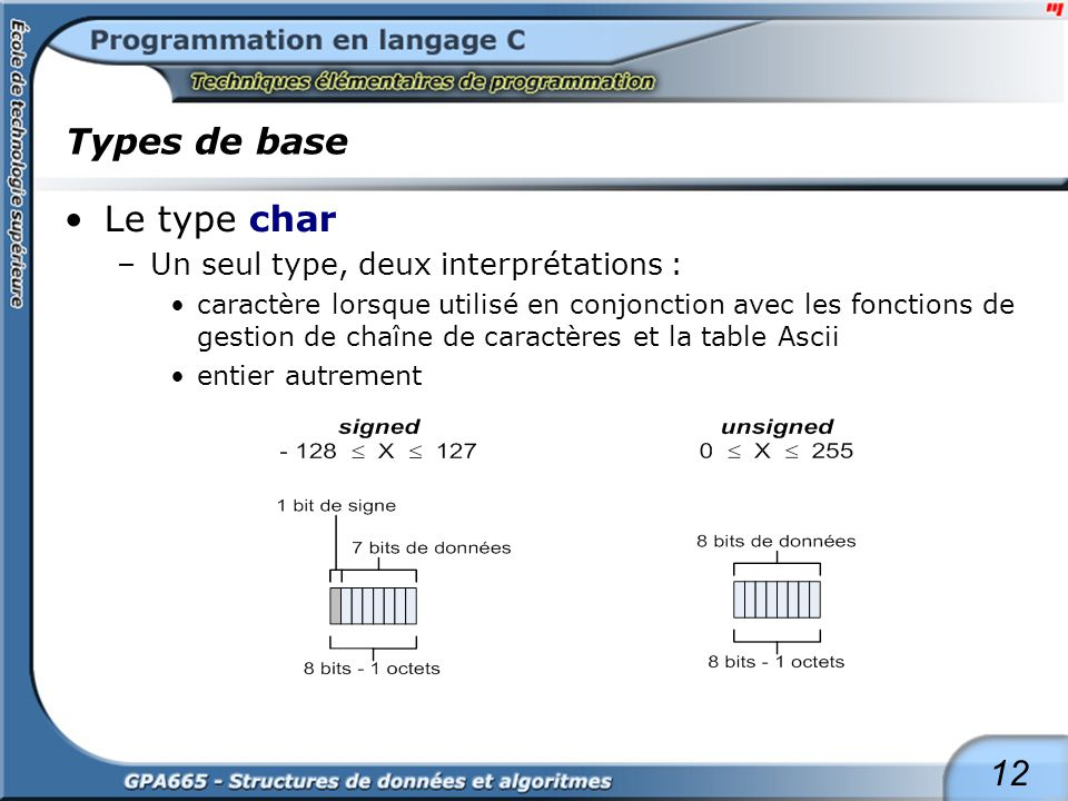 Types de base Le type int (16 bits) ou short int