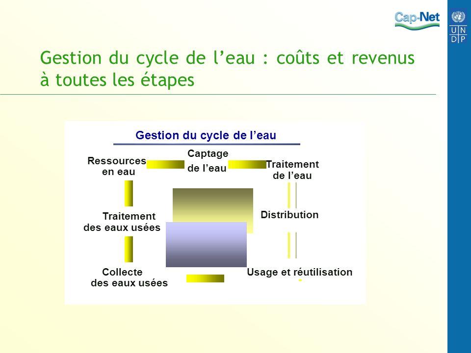 Gestion du cycle de l'eau : coûts et revenus à toutes les étapes