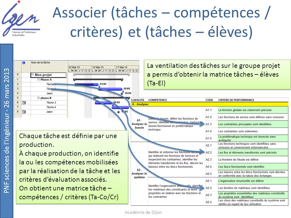Associer (tâches – compétences / critères) et (tâches – élèves)